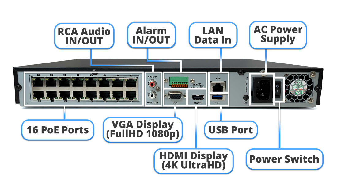 The NSN-616(4V)-16P 16 channel NVR has 16 PoE ports, audio in and out connections, alarm in and out connections, two display ports (HDMI and VGA), a LAN data in port, and a power supply port.