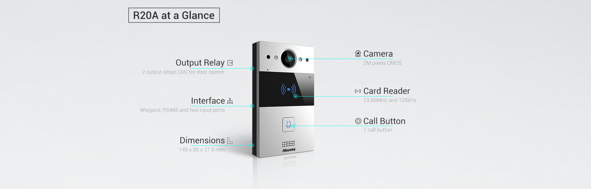The R20A at a glance