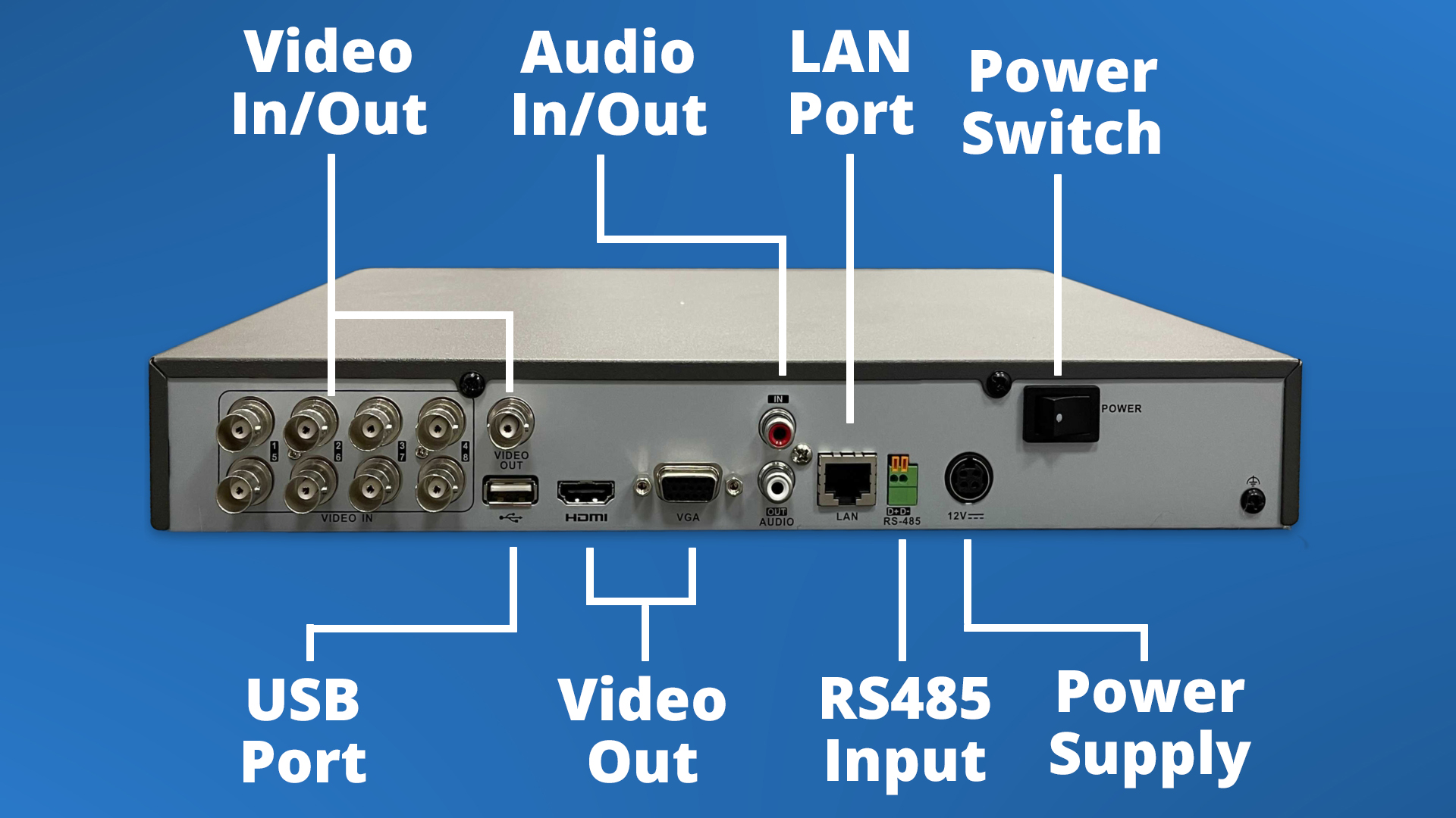 A diagram of the back of a DVR