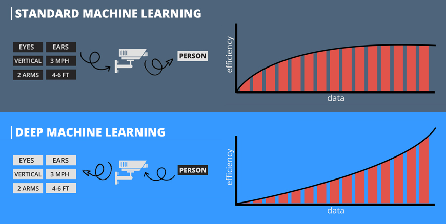With standard machine learning, you can only go so far. After a while, the efficiency levels out. With deep learning, you have the ability to continually improve the machine learning, making deep learning a more efficient form of artificial intelligence.