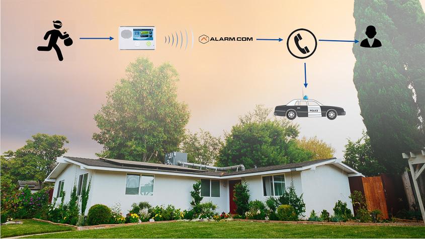 This diagram illustrates how alarm panels work.