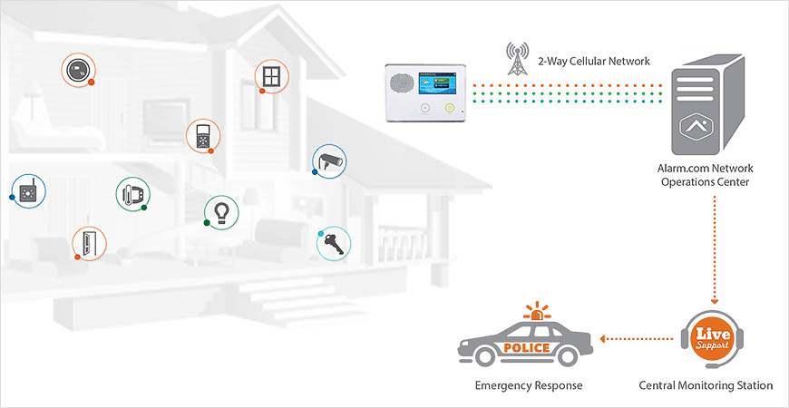 How do alarm panels work? Alarm.com does not call the cops directly. They work with a Central Monitoring station.