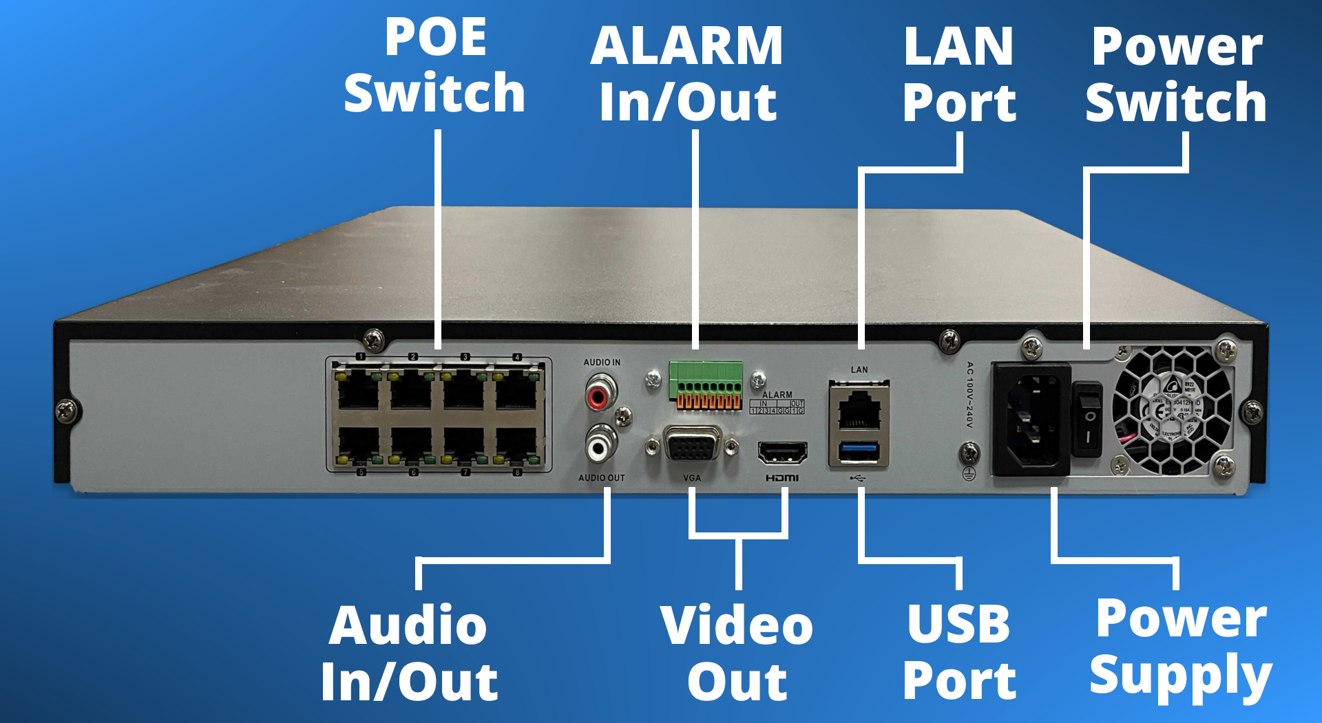 A diagram of the back of an NVR.