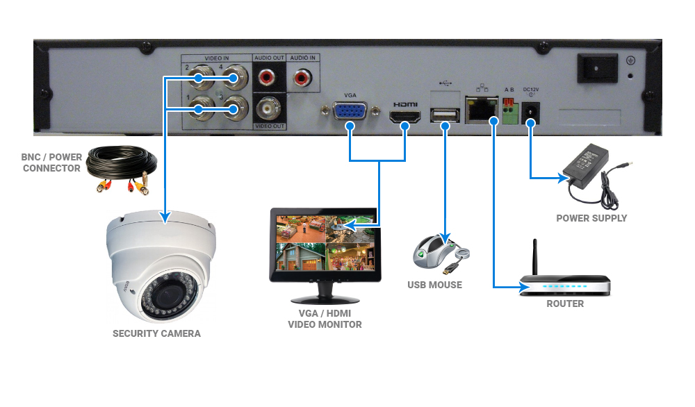 EYEsurv / Dahua DVR Quickstart Guide - Nelly's Security