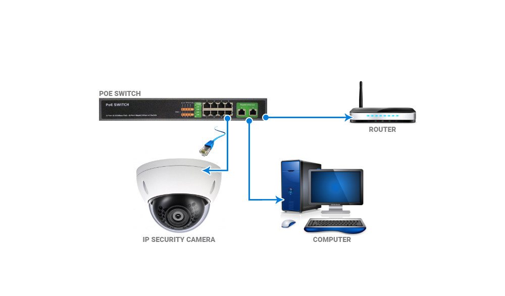 Dahua / EYEsurv IP Camera Quickstart Guide - Nelly's Security on ethernet cable wiring diagram, cctv wiring diagram, ip security cameras product, ptz security camera wiring diagram, ip camera block diagram,