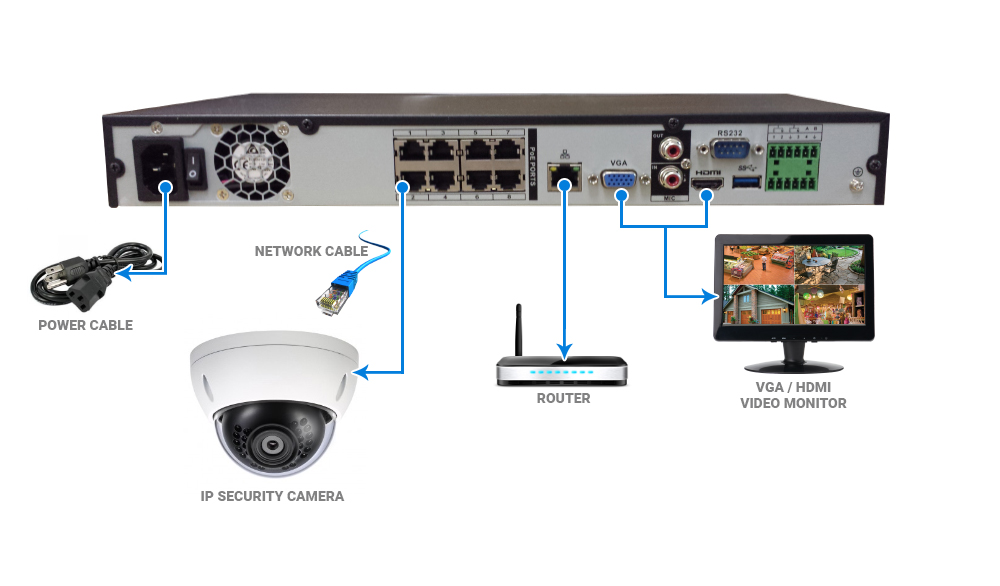EYEsurv / Dahua NVR Quickstart Guide - Nelly's Security