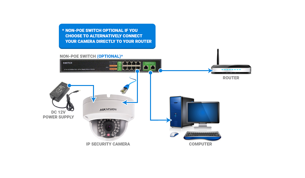 Hikvision IP Camera Wiring Guide