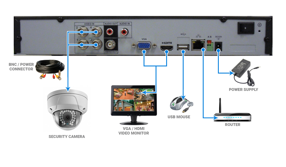 H Series DVR How To Guides - Nelly's Security